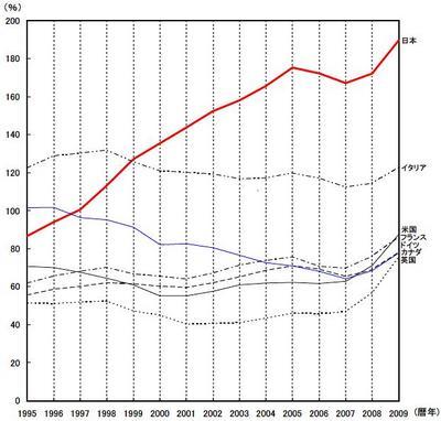 債務残高の対GDP比(国際比較)