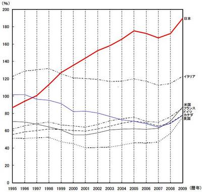 Debt GDP ratio.JPG