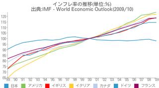 消費者物価指数の推移(国際比較)
