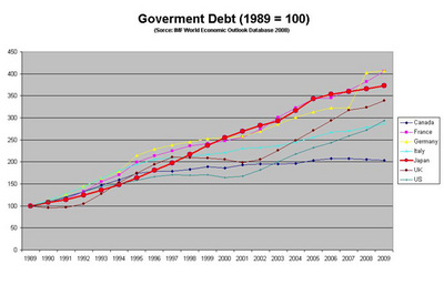 Government Debt G7 comparison.jpg
