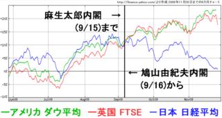 鳩山政権成立後の株価推移.png